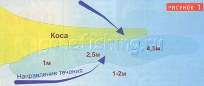 Судак на фарватере - Спортивное рыболовство